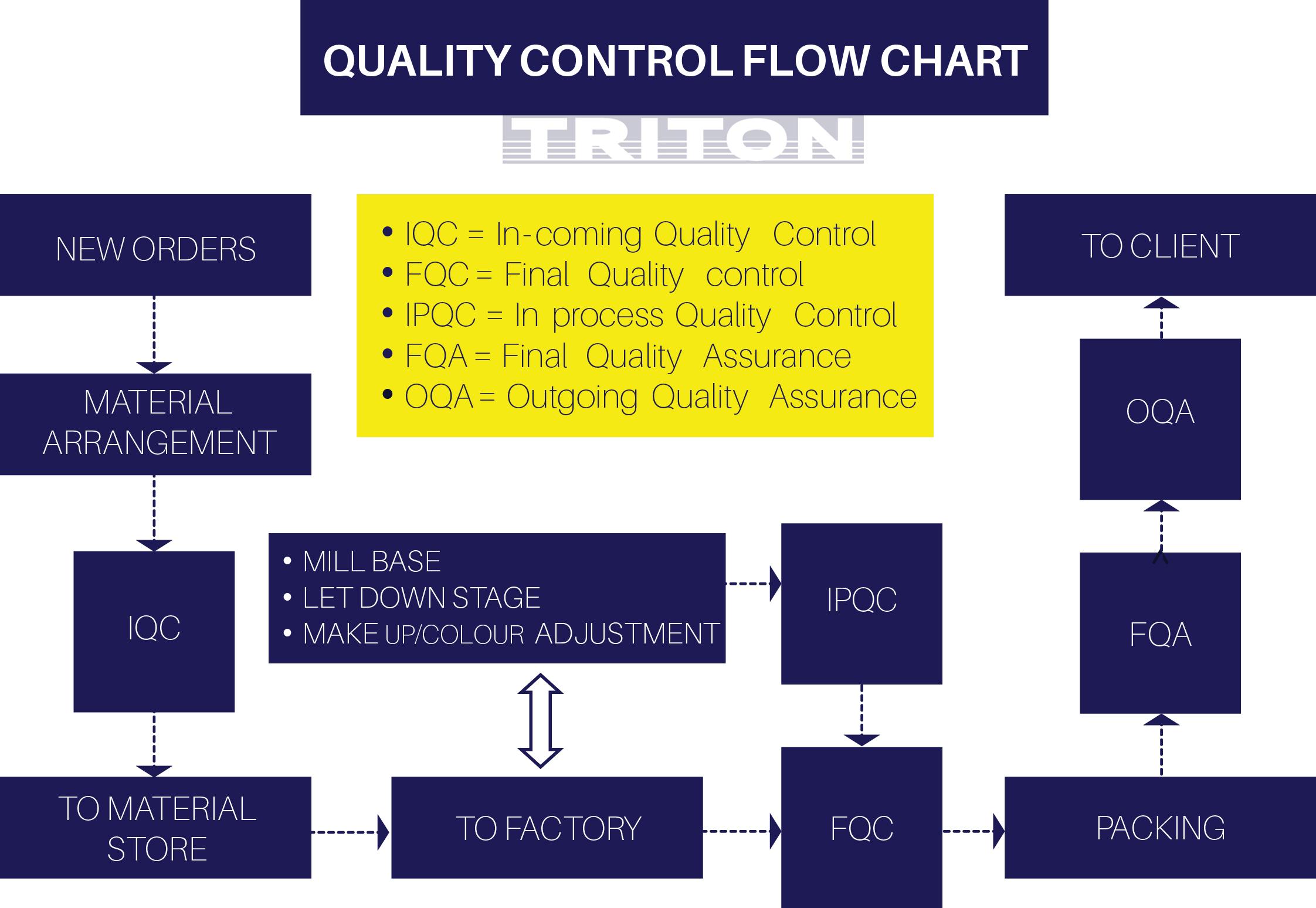 Quality Control / Quality Assurance